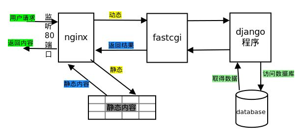 程序系统架构的动静分离简述